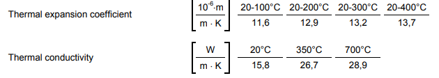 A2 Physical Properties