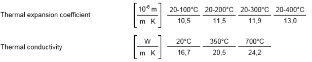 D2 Physical Properties