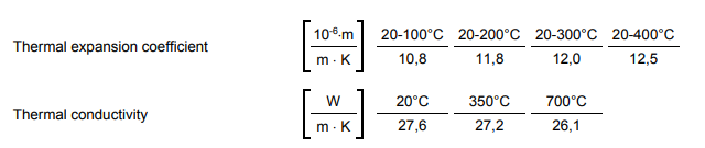 M2 Physical Properties